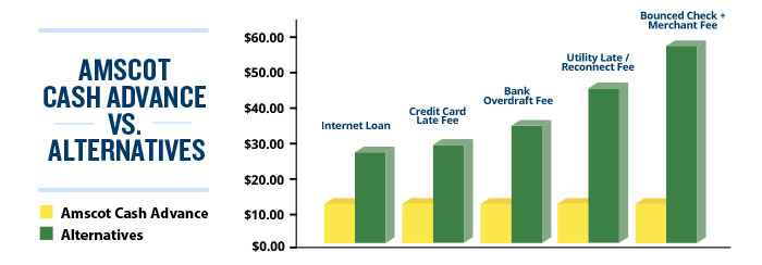 Amscot cash advance versus alternatives chart