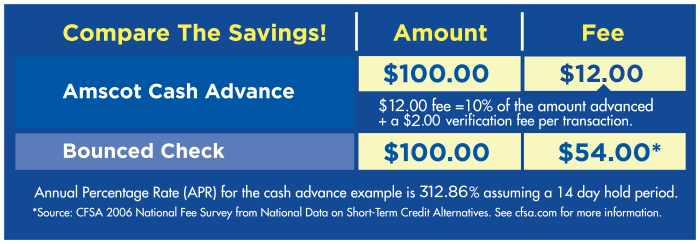 Does Amscot Verify Checks For Cash Advance